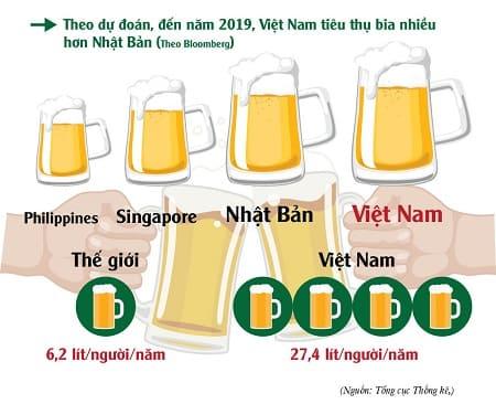 Bất cập chính sách pháp luật về phòng chống rượu bia ở Việt Nam