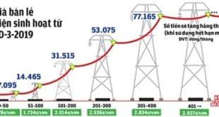 Mức giá bán lẻ điện năm 2019